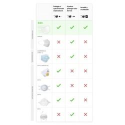 Mascarilla Higiénica Reutilizable y Lavable 100% Algodón Ecológico Adultos R40 Tabla comparación mascarillas
